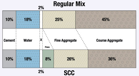 Self consolidating concrete pricing