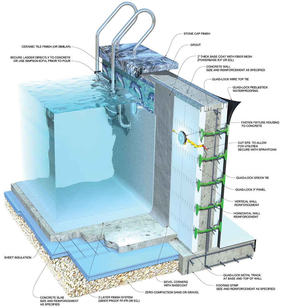 Icf Swimming Pools Icf Builder Magazine