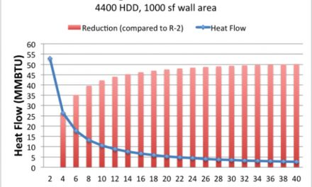 Optimal Insulation for Cost-Effective Construction
