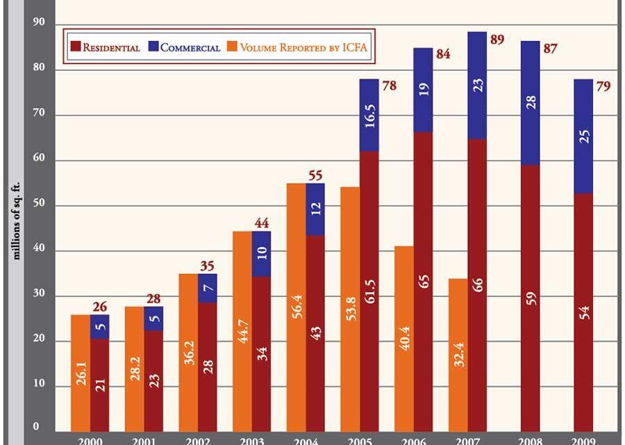 2008 Market Report