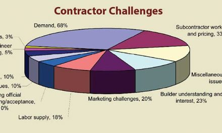 ICF Contractors' Biggest Problems
